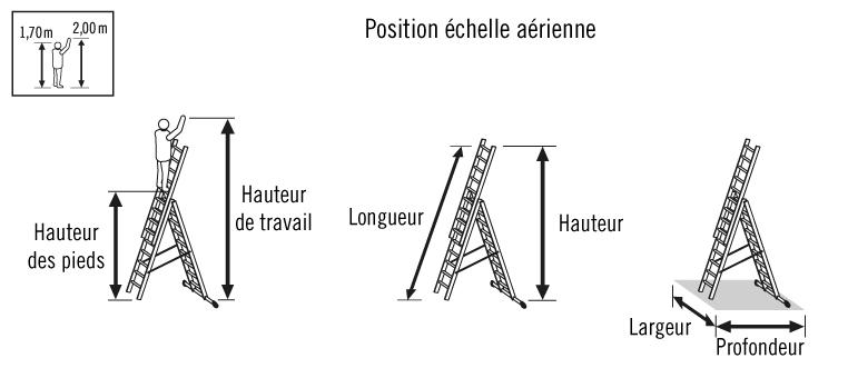 schema echelle aerienne