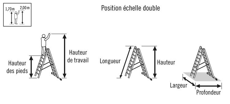 schéma echelle double